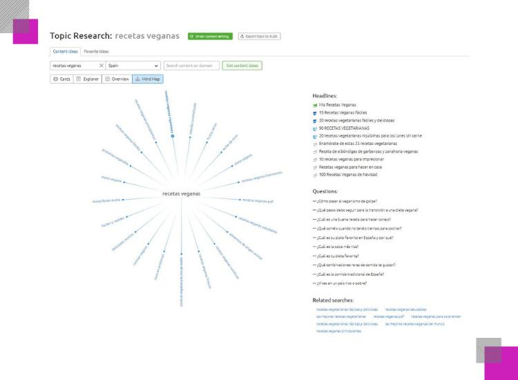 mind map de topic research de semrush